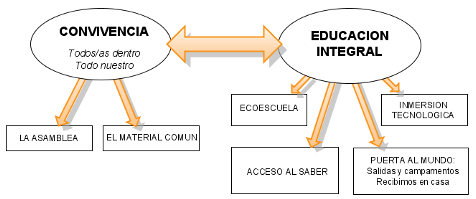 Modelo educativo del Colegio Trabenco-Pozo